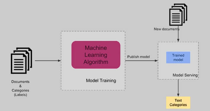 document-classification-machine-learning