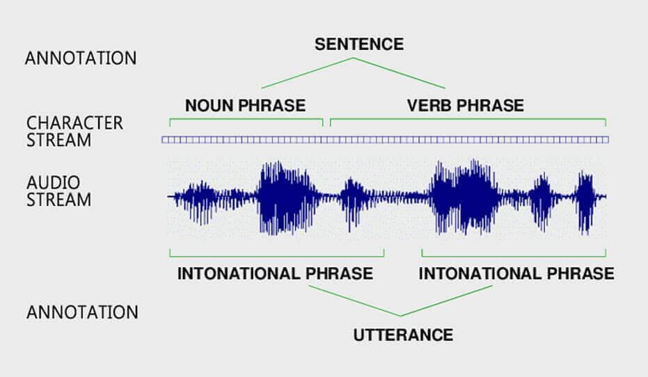 speech-annotation-for-nlp-in-machine-learning