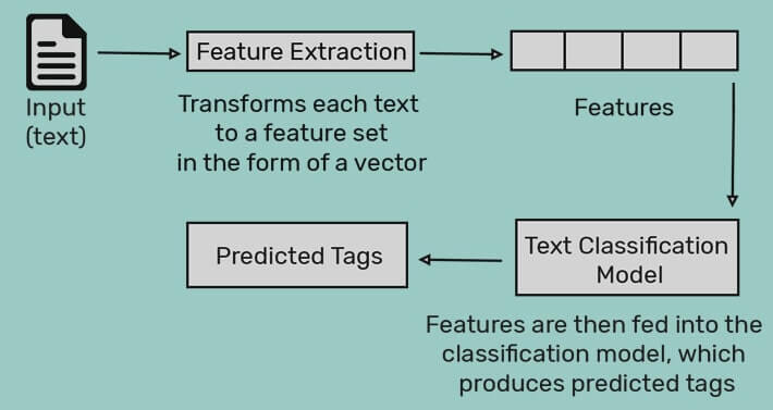 text-classification-dataset-for-nlp